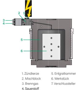 Querschnitt Maschine thermisches Entgraten
